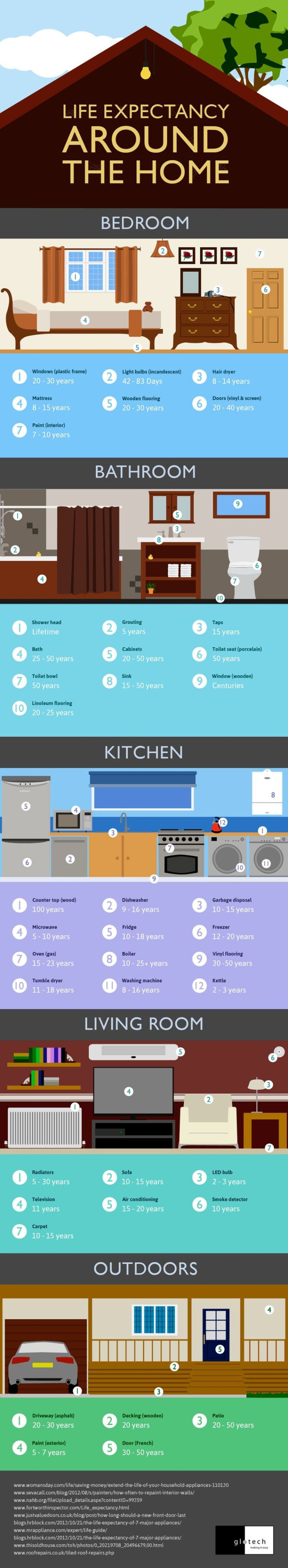 Infographic Credit:http://www.diyncrafts.com/11175/decor/50-amazingly-clever-cheat-sheets-to-simplify-home-decorating-projects/5